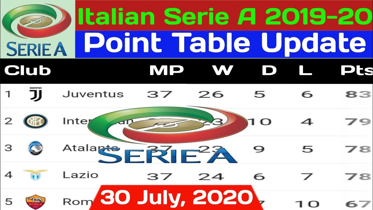 Serie A Table Today 30 July 2020 Italian Serie A 2019 20 Point Table Today Serie A Standing Youtube