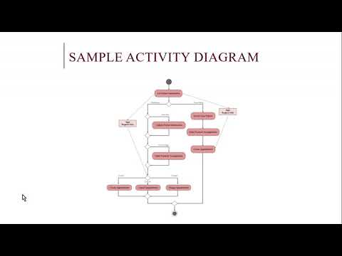 Systems Analysis and Design - UML Activity Diagram
