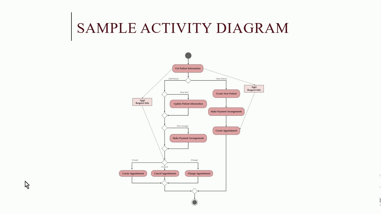 Systems Analysis And Design Uml Activity Diagram Youtube