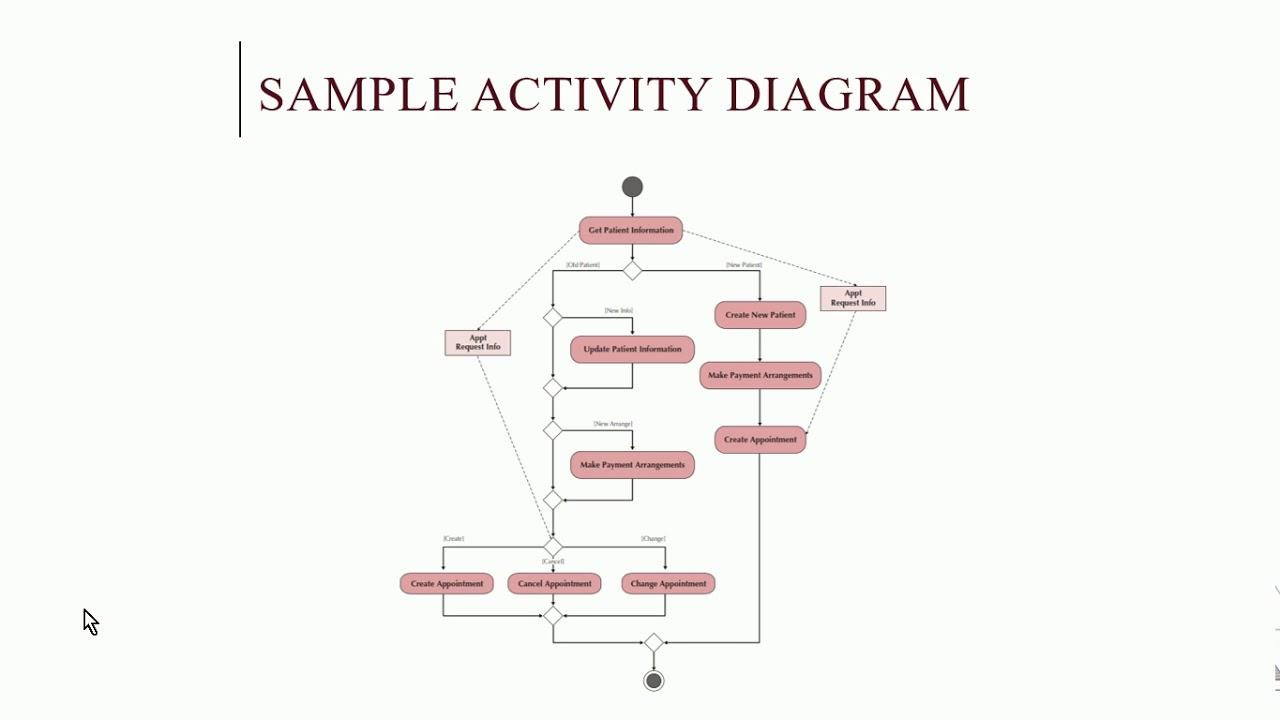 medium resolution of systems analysis and design uml activity diagram