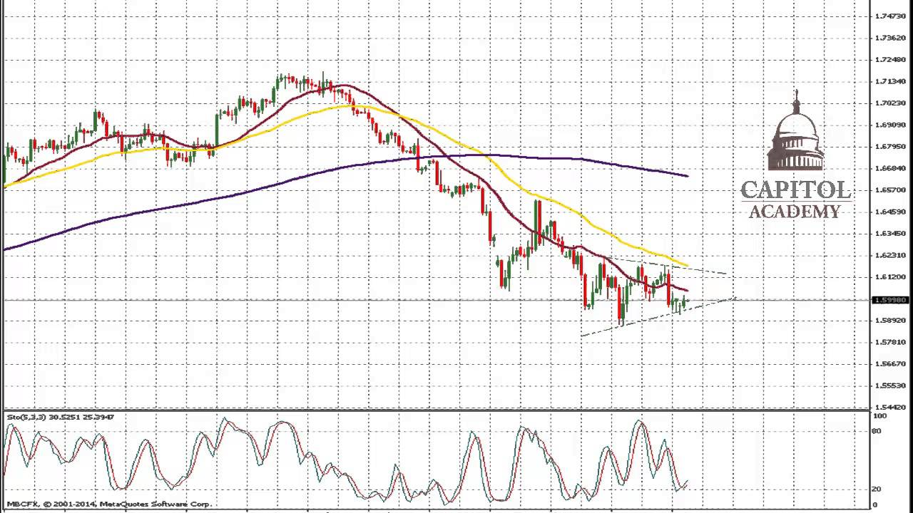 Technical analysis for the EURUSD on 14.11.2014 | Forex4you Blog
