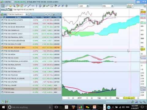 FTSE100, FTSE All Share & FTSE 350 Cloud Chart Analysis.