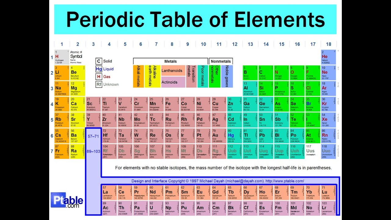 The periodic table youtube the periodic table gamestrikefo Gallery
