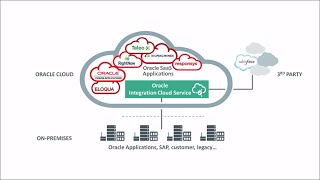 What is Oracle Integration Cloud Service?