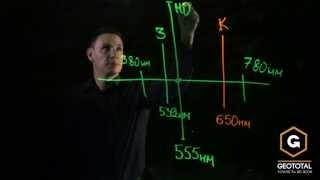 Чому зелений лазерний промінь видно краще червоного