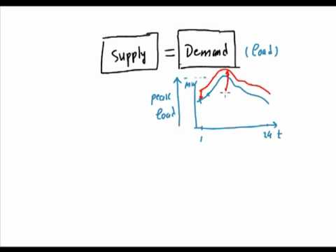 Smart Grid for Non Electrical Engineers-2: Load Curve & Demand Response