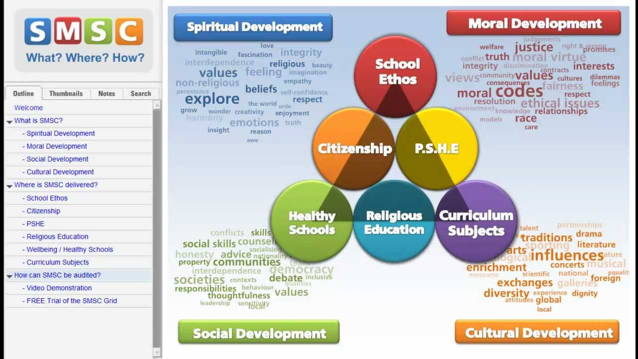 inclusive curriculum in schools essay Barriers to achieving effective inclusive education inclusive education is a term which describes how children with any additional educational need should be supported and in turn be allowed the same access to education as any other child.