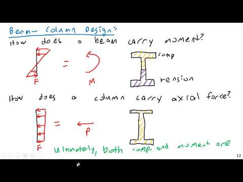 Moment and Axial Force Interaction - Steel and Concrete Design