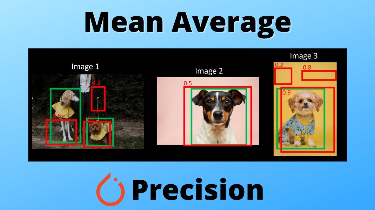 Mean Average Precision (mAP) Explained & PyTorch Implementation!