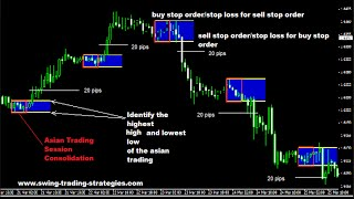 Forex Asia Breakout Strategy :  How to Increase Your Forex Trading Profits
