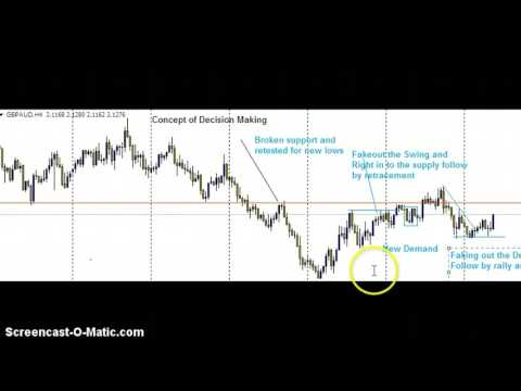 How to trade Forex  like Banks and Institutions and spot smart money