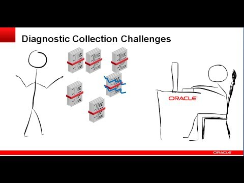 Working With The Trace File Analyzer Collector