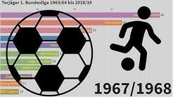 Rekordtorjäger der 1. Bundesliga 1963/64 bis 2018/19