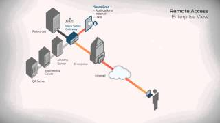 Juniper Networks SSL VPN Virtual Appliances