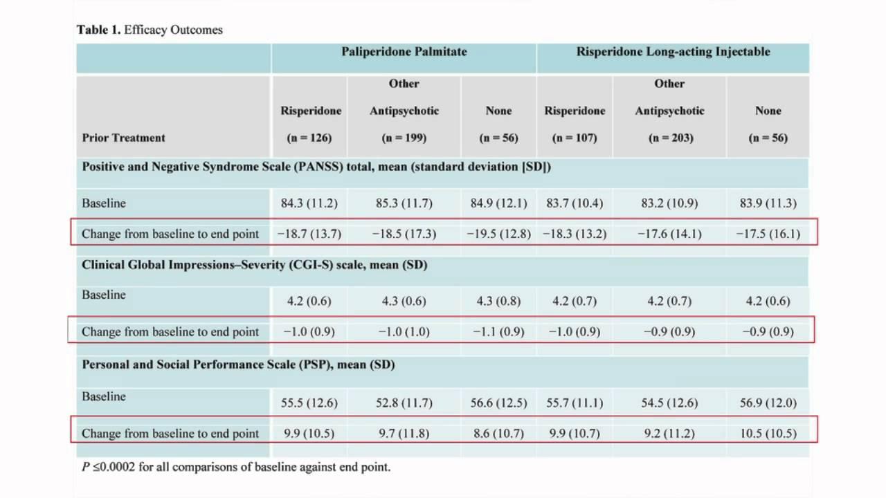 Paliperidone And Rlai After Recent Oral Antipsychotics