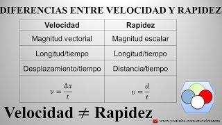 Diferencia entre VELOCIDAD Y RAPIDEZ