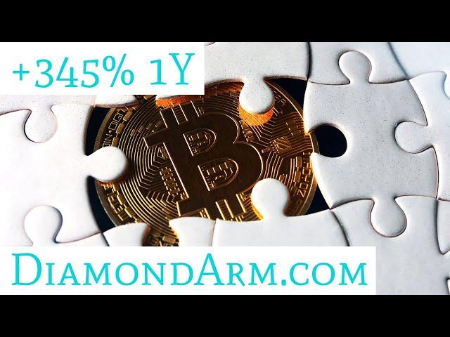 Bitcoin/US Dollar   Worst