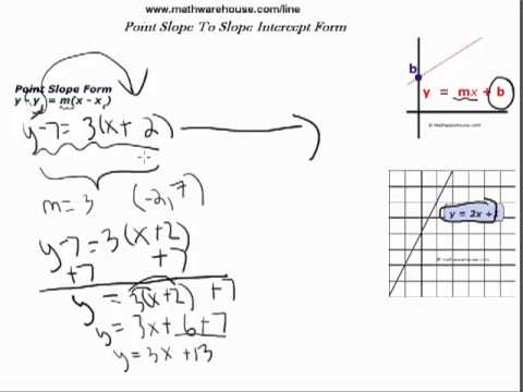 point slope form maker  Point Slope to Slope Intercept Form. How to convert from 12 ...