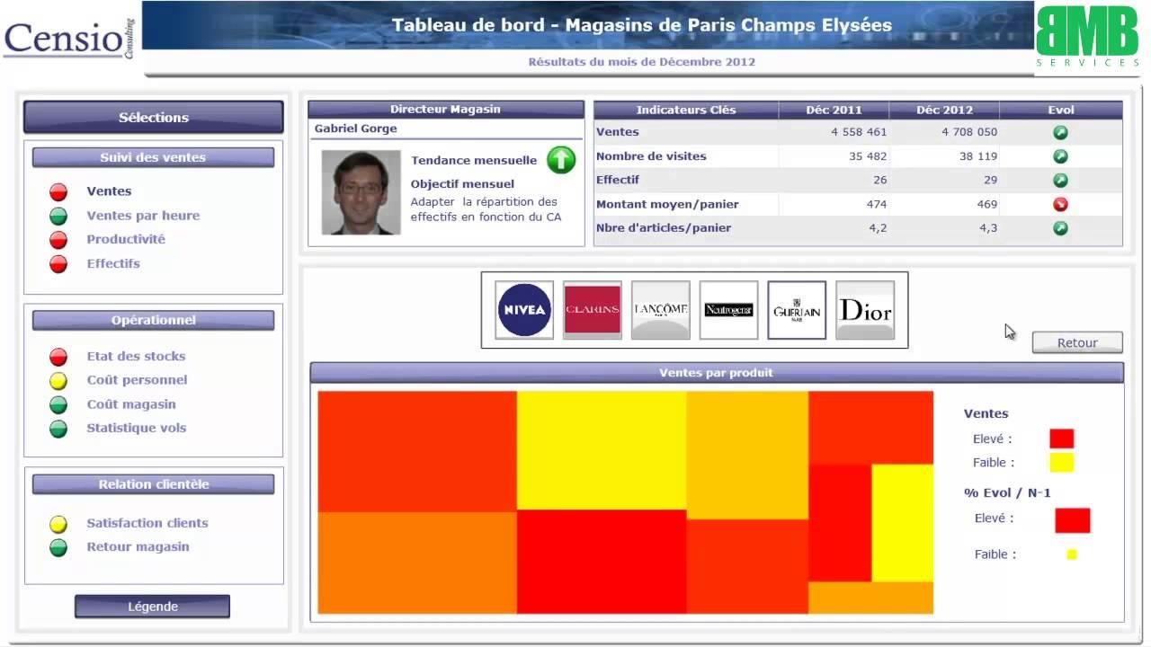 SAP HANA with BW - DashBoard using SAP BusinessObjects Dashboard ...