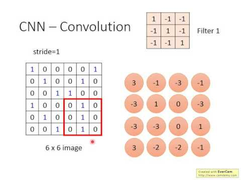 ML Lecture 10: Convolutional Neural Network