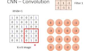 ML Lecture 10: Convolutional Neural Network thumbnail