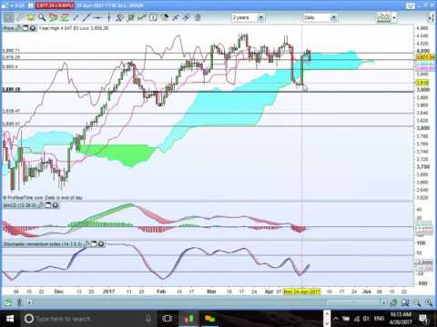 FTSE 100 & FTSE All Share Cloud Chart Review. 2017 04 28