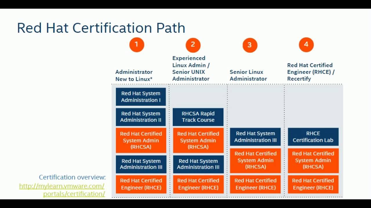 Redhat Certification Path