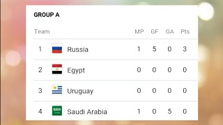 FIFA WORLD CUP 2018 POINT TABLE LIST AS ON 15TH JUNE 2018