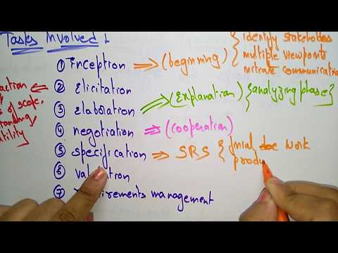 Problem solving strategies | 7 steps | Requirement engineering | Software engineering |