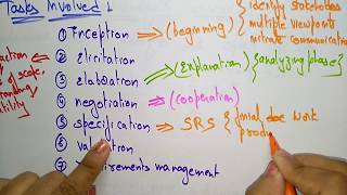 problem analysis methods | 7 steps | Software engineering |