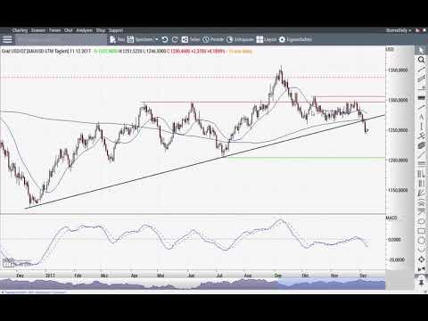 S&P 500: Man wird nervöser - Chart Flash 11.12.2017
