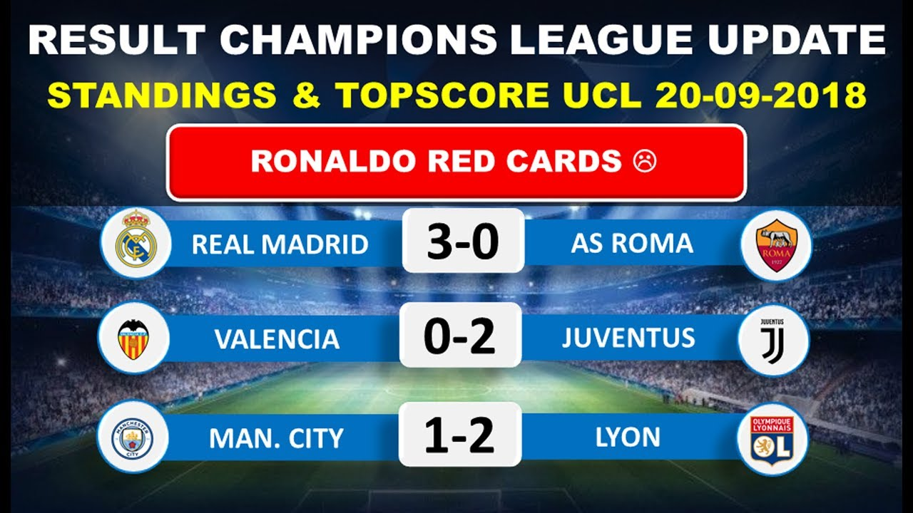 Real Madrid vs As Roma Result Champions league Table standings & Topscore  UCL 20-09-2018