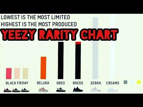 yeezy rarity chart june 2019