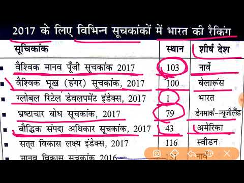करेन्ट अफेयर्स 2017✔ Very imp Topic for all Govt Exams MP PATWARI EXAM 2017 | UP SI EXAM 2017