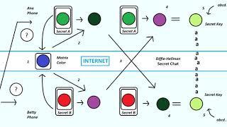 Telegram (software)   Wikipedia audio article