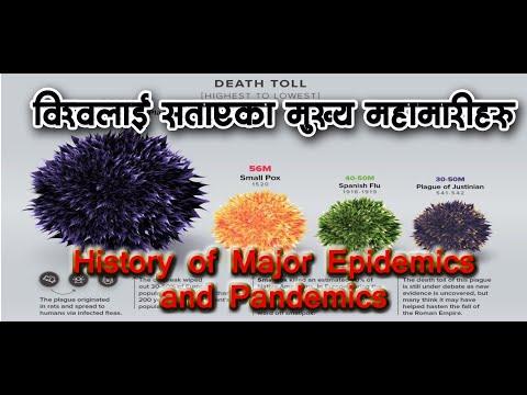History of major epidemics and pandemics। विश्वलाई सताएका मुख्य महामारीहरु