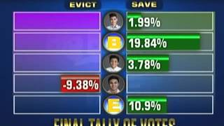 pbb 737 6th eviction night official tally of votes