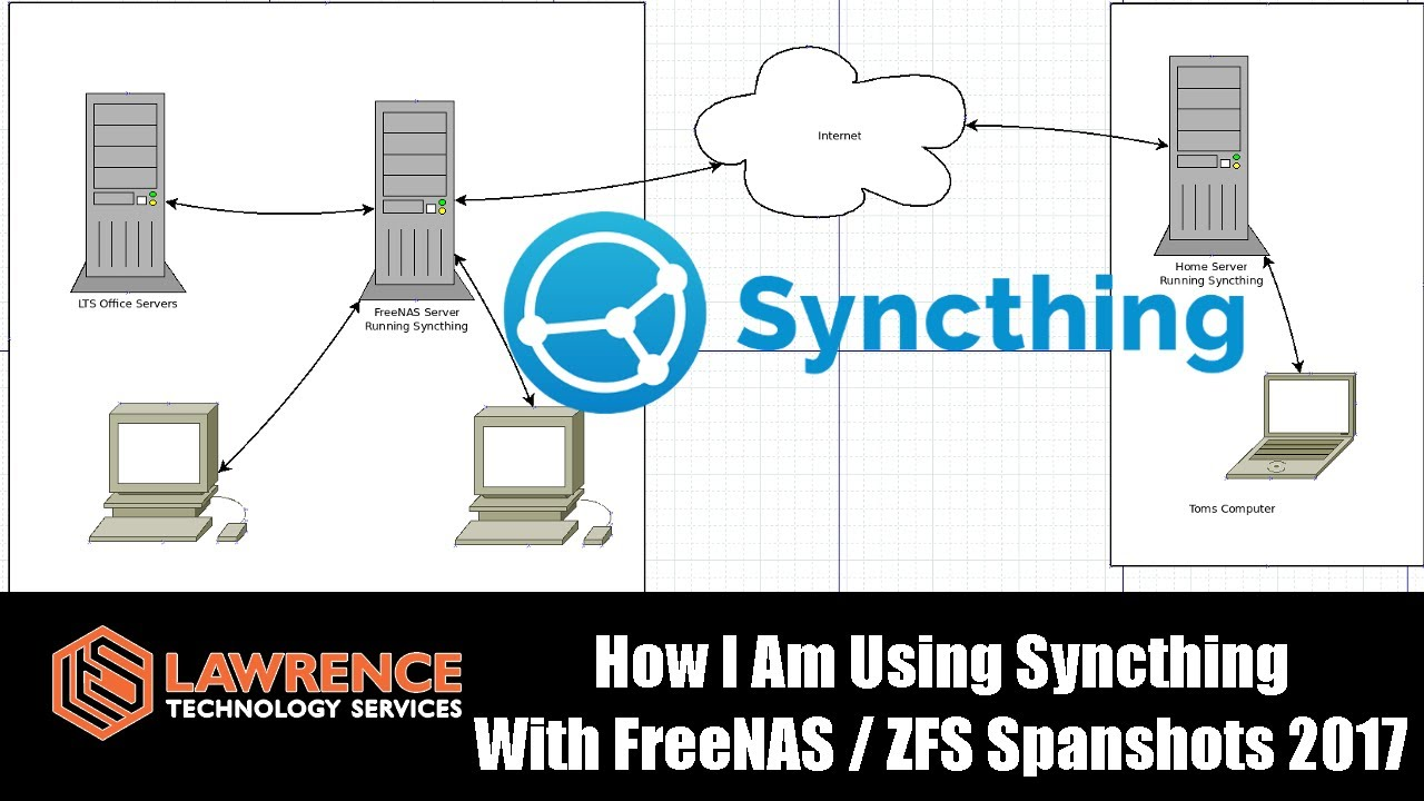 Follow up: How I am using Syncthing / FreeNAS / ZFS Snapshots in July 2017