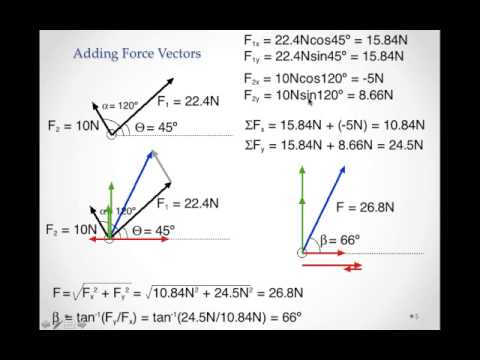 addition of force vectors