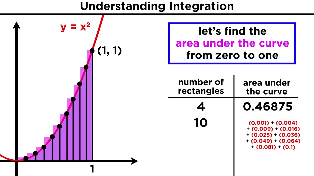 what is integration  finding the area under a curve