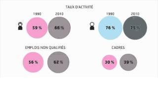 Parité Hommes-Femmes : en progrès mais peut mieux faire