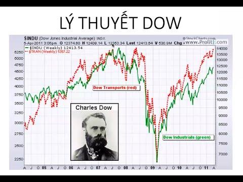 Lý thuyết Dow áp dụng trong phân tích kỹ thuật Trade | Nhóm chuyên sâu