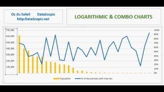 Die Vorlage von Daten, die eine Breite Palette zwischen Ihre größten & kleinsten Einträge