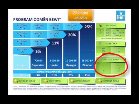 BEWIT - Program odměn