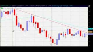 How to Use the Dollar Index to Profit from Forex