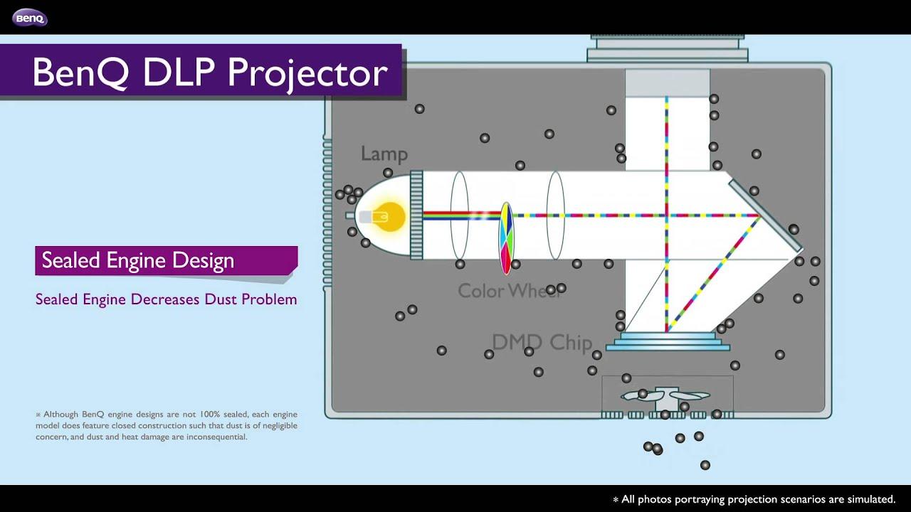 BenQ Projectors - The World\'s No. 1 DLP Projector - Long-Lasting ...