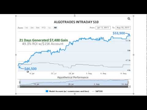 New and Improved Automated Trading Strategies by ALGOTRADES