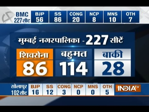 BMC Results Live: Shiv Sena races ahead of others with 89 seats, BJP-56, Cong-20, MNS-10