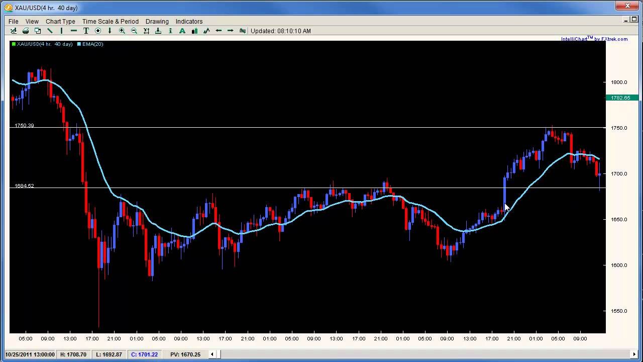Advanced price action forex trading