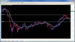 Price Action - Advanced Price Action Trading Strategies